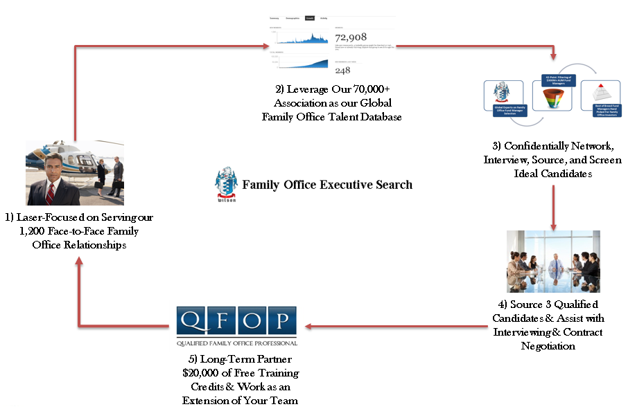Family office executive search - Qualified family office professional ...